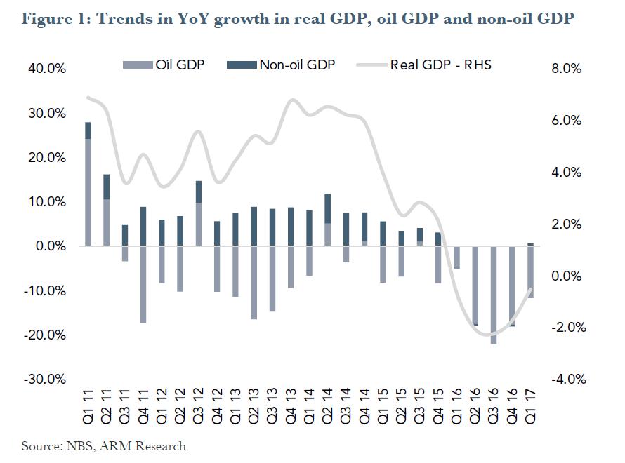 Nigerian GDP: Recovery Signal Speaks