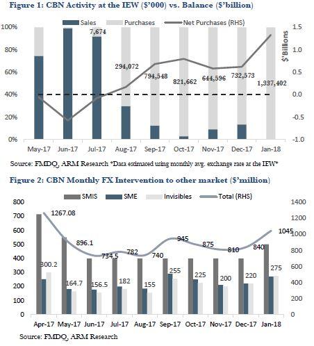 ECONOMIC UPDATE: Proactive or Defensive CBN?
