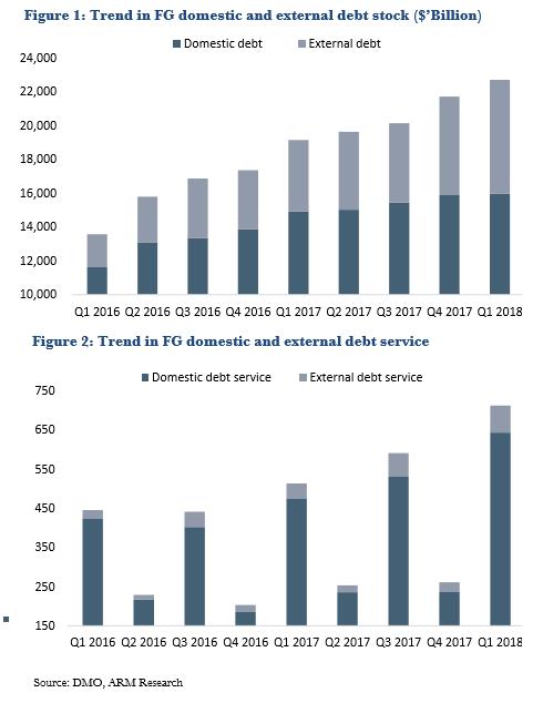 FG's Debt Stock: Domestic debt takes a breather